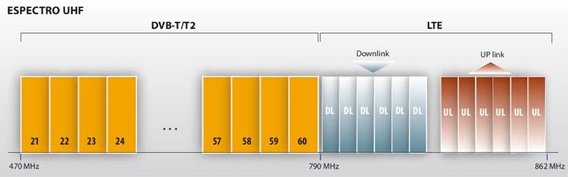 Interferencias LTE 4G